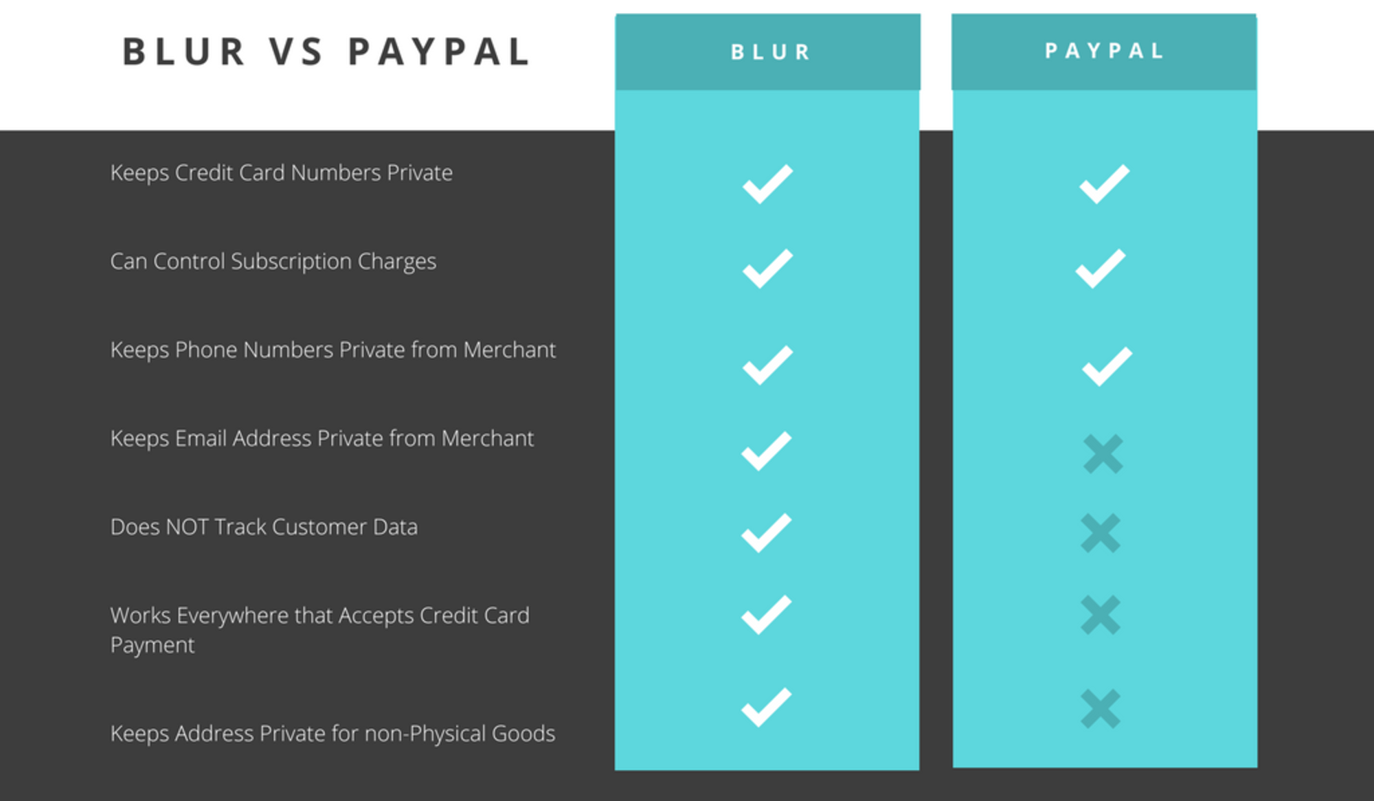 Abine's Blur Masked Payments vs. Paypal's Privacy