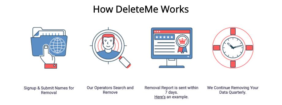 how_deleteMe_works_renew deleteme