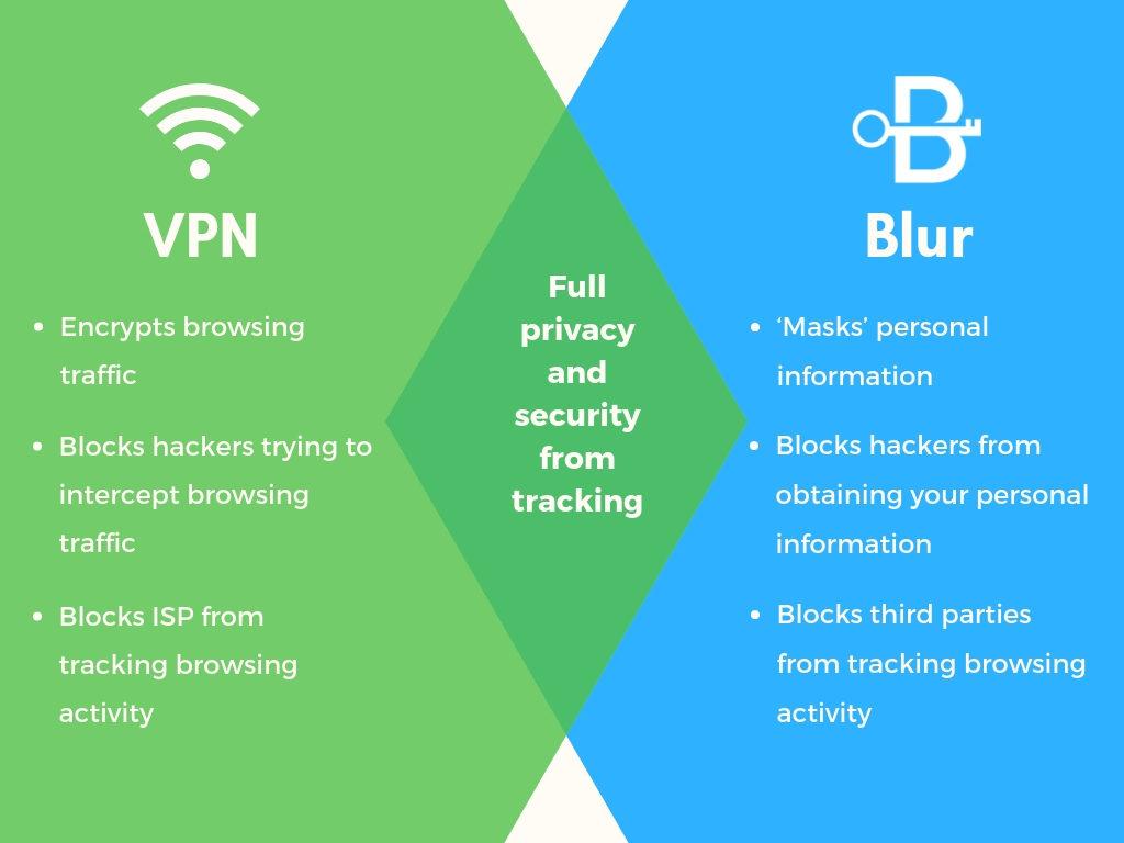 block tracking VPN