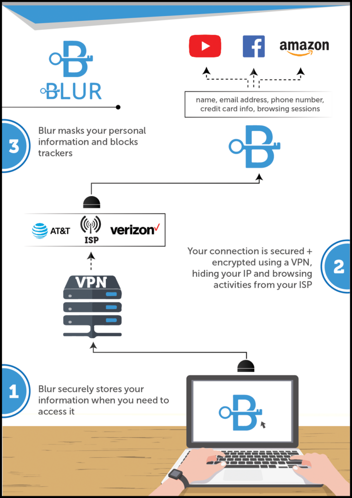 VPN online tracking protection