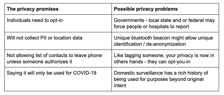contact tracing privacy